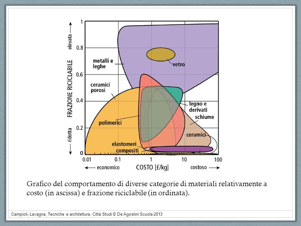 Grafico del comportamento di diverse categorie di materiali relativamente a costo (in ascissa) e frazione riciclabile (in ordinata).