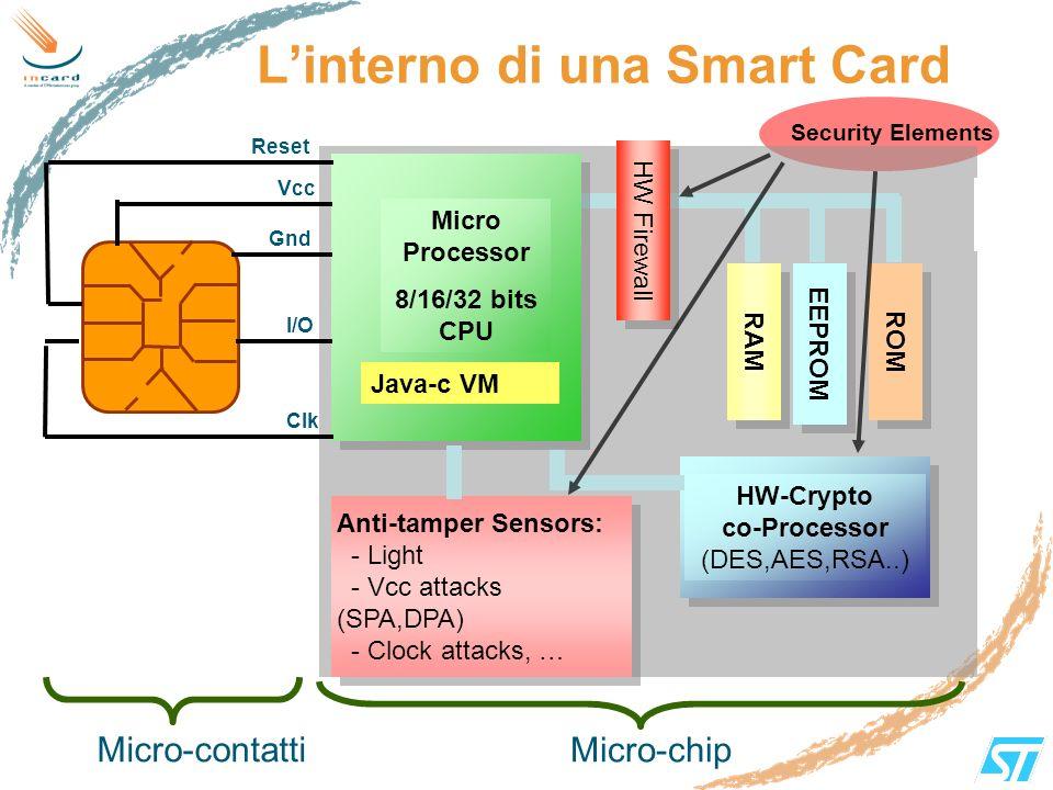 L'interno di una Smart Card