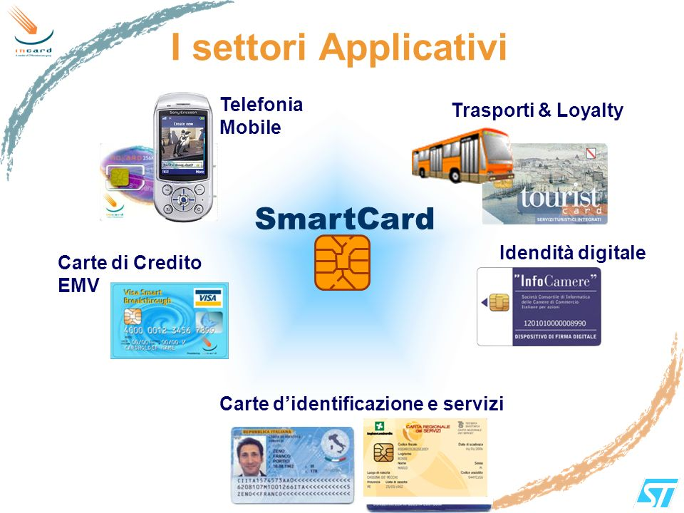 I settori Applicativi SmartCard Telefonia Mobile Trasporti & Loyalty