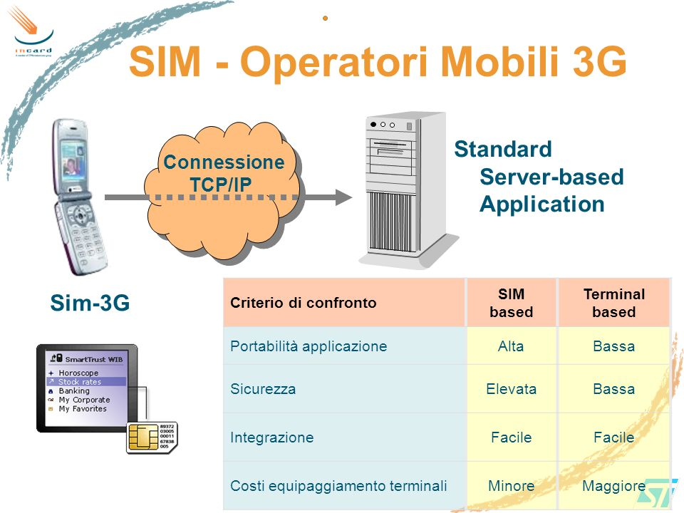 SIM - Operatori Mobili 3G