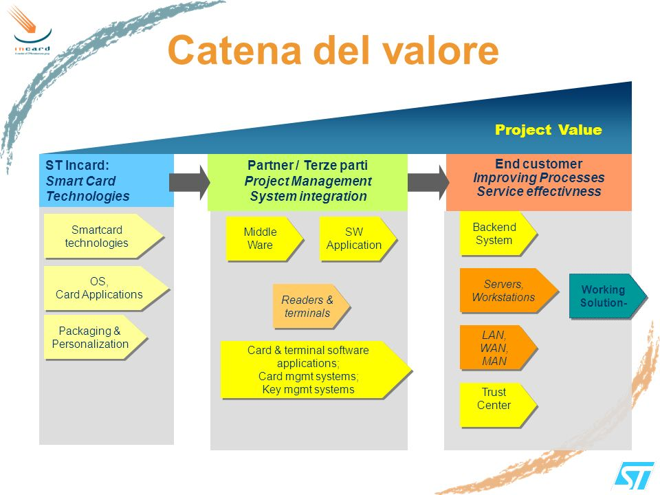 Catena del valore Project Value ST Incard: Smart Card Technologies