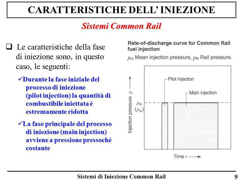 CARATTERISTICHE DELL' INIEZIONE Sistemi di Iniezione Common Rail