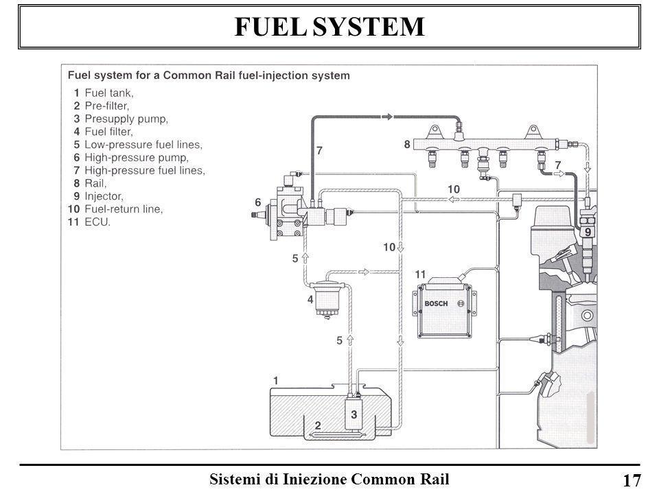 Sistemi di Iniezione Common Rail