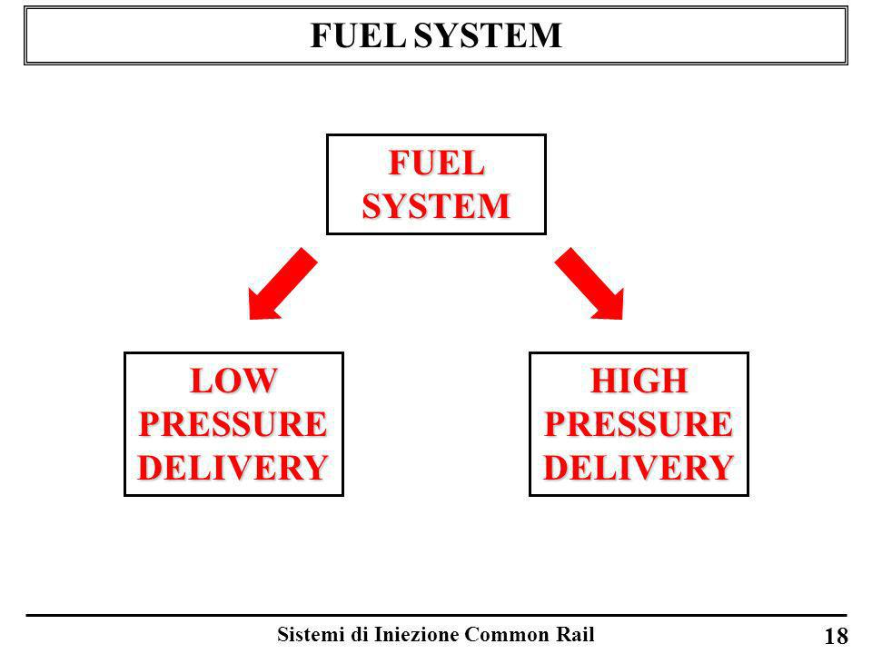 HIGH PRESSURE DELIVERY