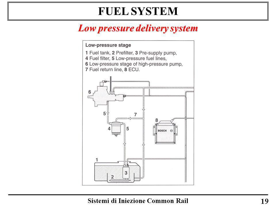 Low pressure delivery system Sistemi di Iniezione Common Rail