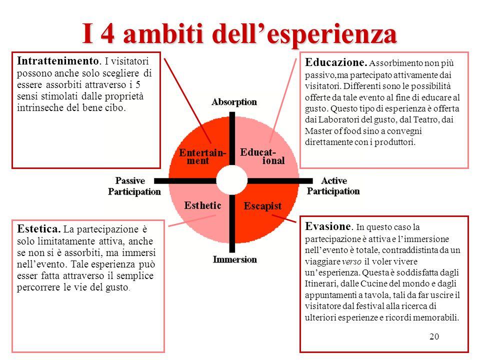 I 4 ambiti dell'esperienza