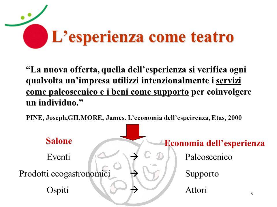 L'esperienza come teatro