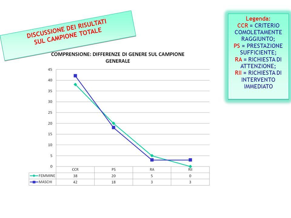 DISCUSSIONE DEI RISULTATI SUL CAMPIONE TOTALE