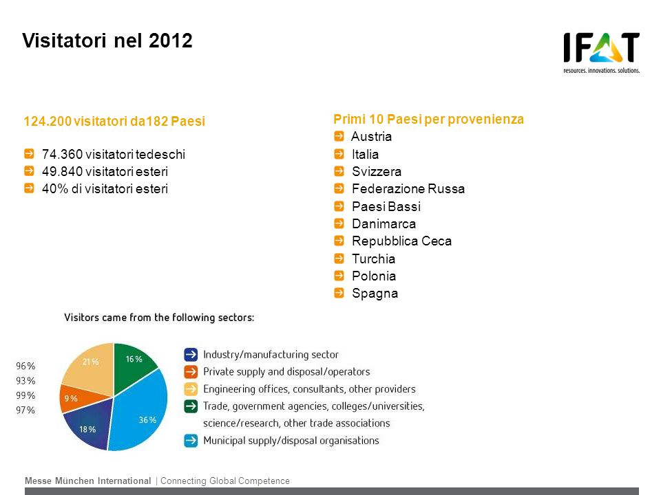 Visitatori nel 2012 124.200 visitatori da182 Paesi