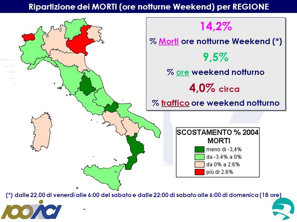 Ripartizione dei MORTI (ore notturne Weekend) per REGIONE