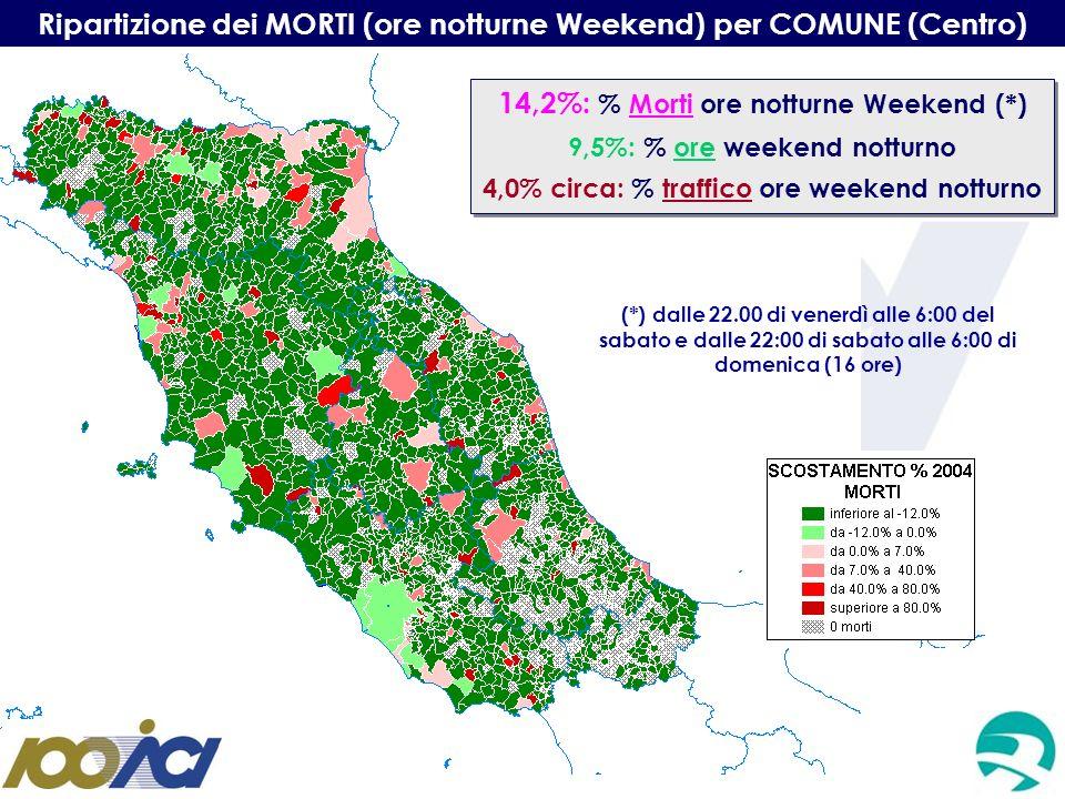 Ripartizione dei MORTI (ore notturne Weekend) per COMUNE (Centro)