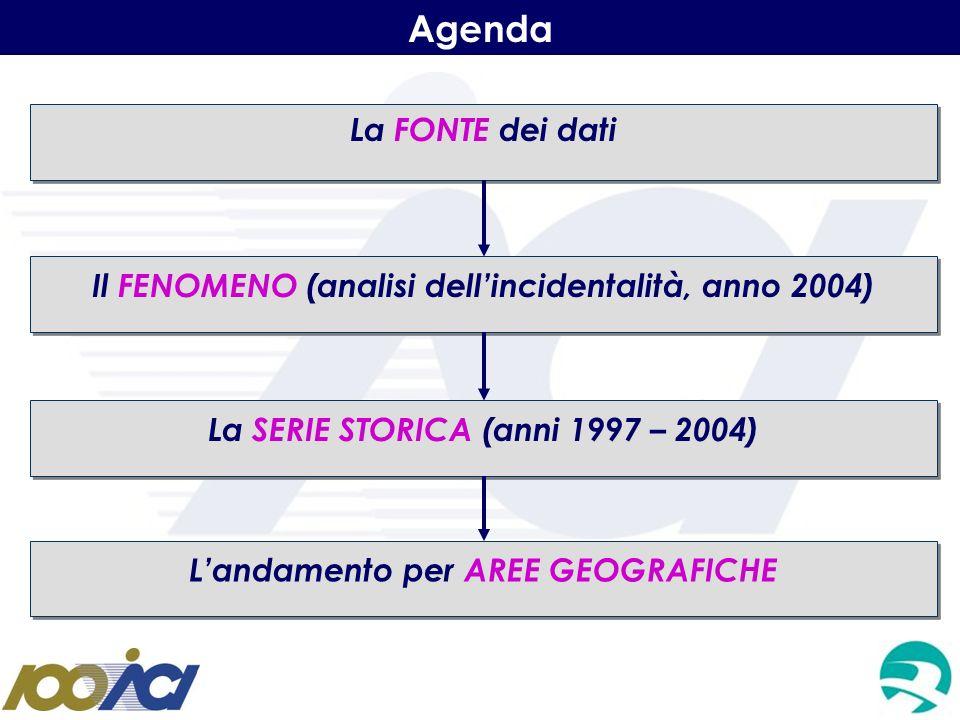 Agenda La FONTE dei dati