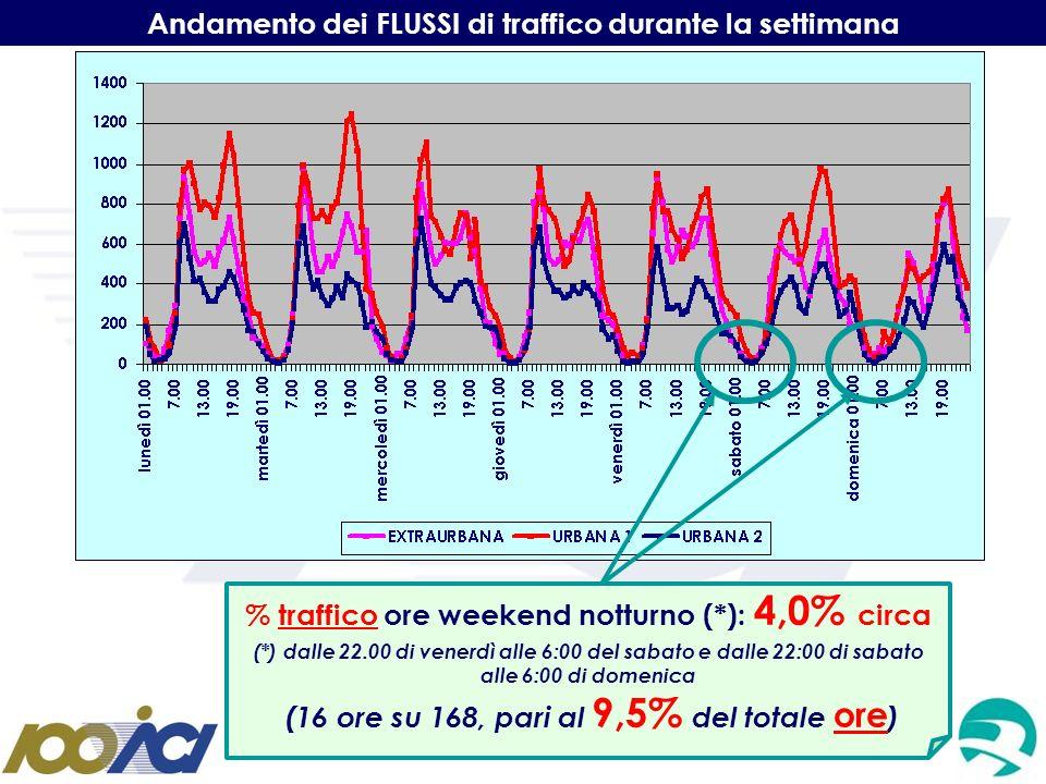 Andamento dei FLUSSI di traffico durante la settimana