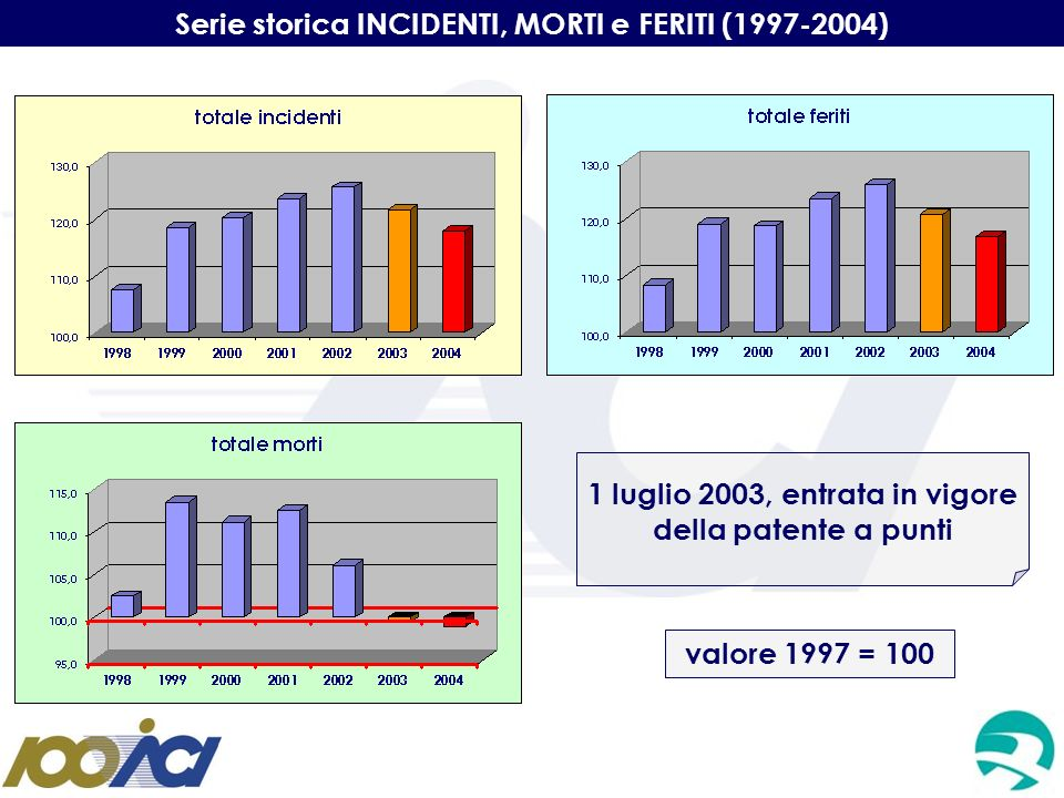 Serie storica INCIDENTI, MORTI e FERITI (1997-2004)