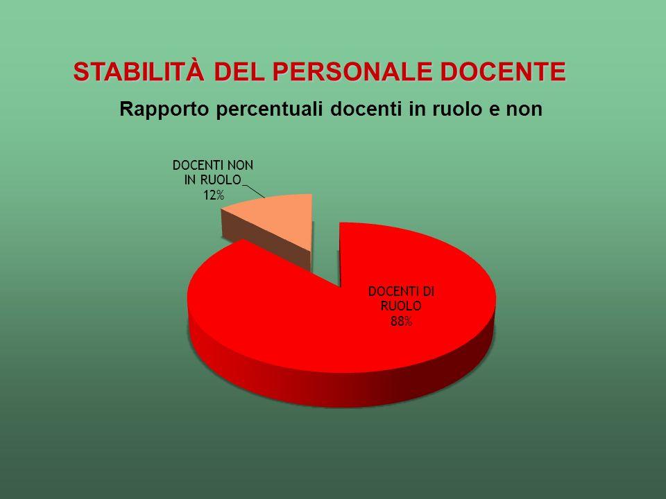 STABILITÀ DEL PERSONALE DOCENTE