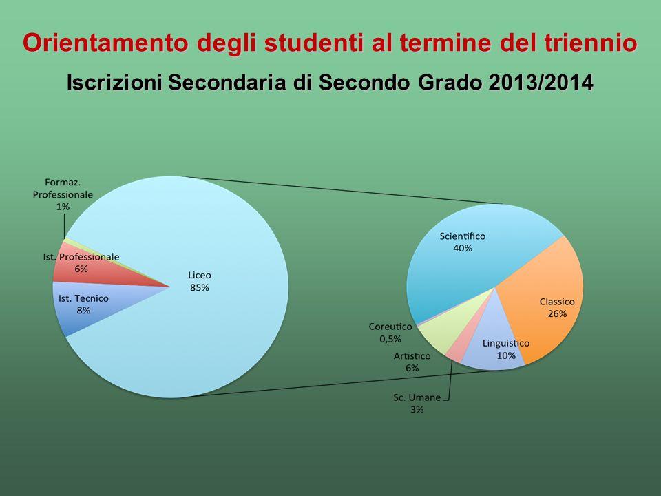 Orientamento degli studenti al termine del triennio