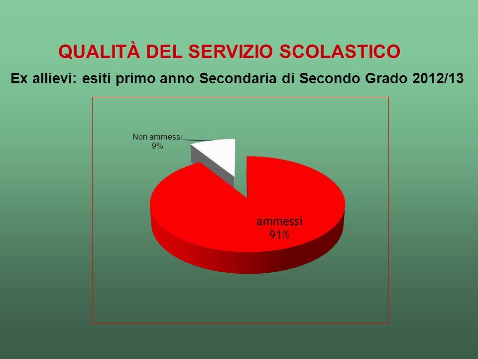 QUALITÀ DEL SERVIZIO SCOLASTICO