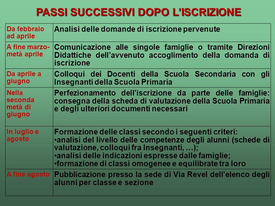 PASSI SUCCESSIVI DOPO L'ISCRIZIONE