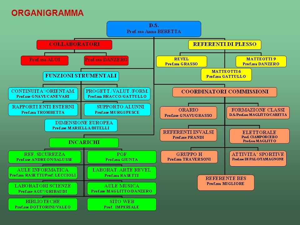 ORGANIGRAMMA 7