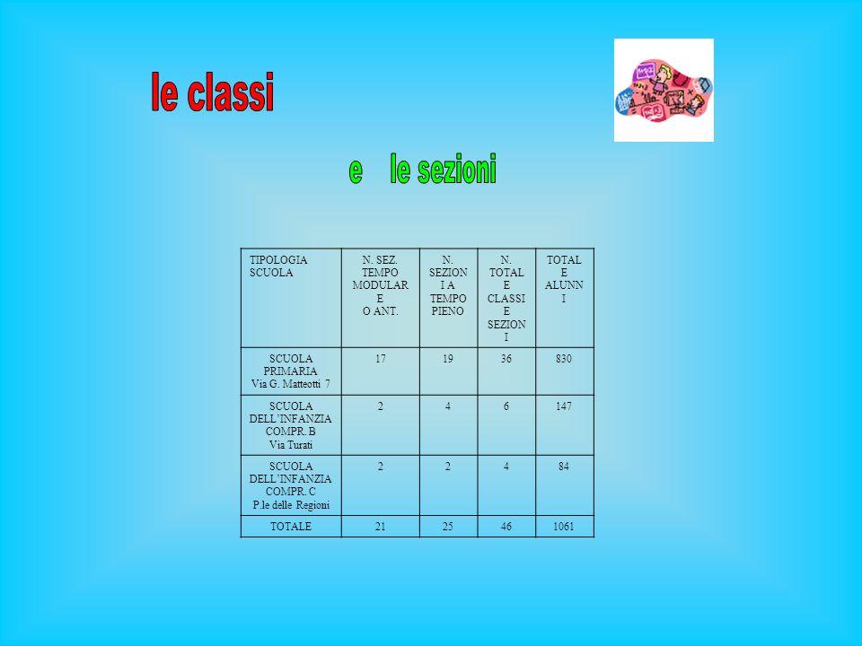 N. TOTALE CLASSI E SEZIONI