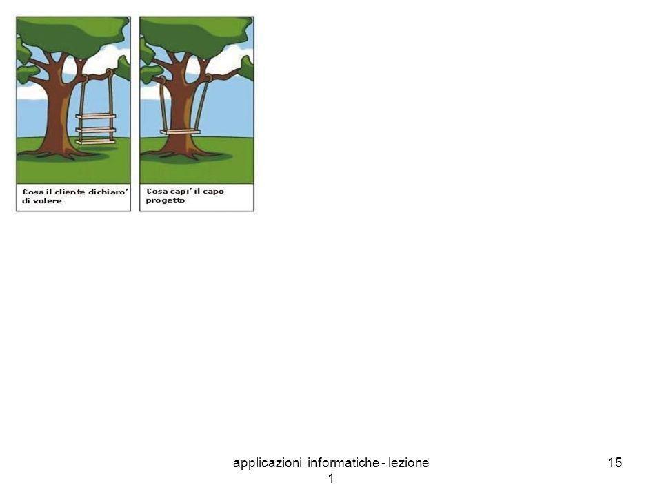 applicazioni informatiche - lezione 1