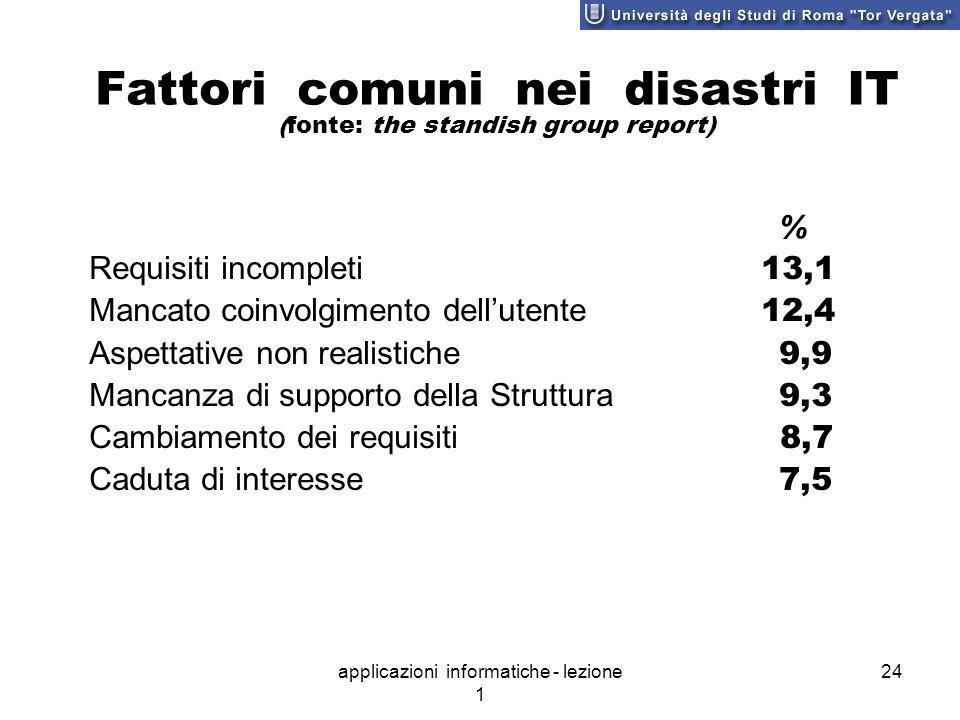 Fattori comuni nei disastri IT (fonte: the standish group report)