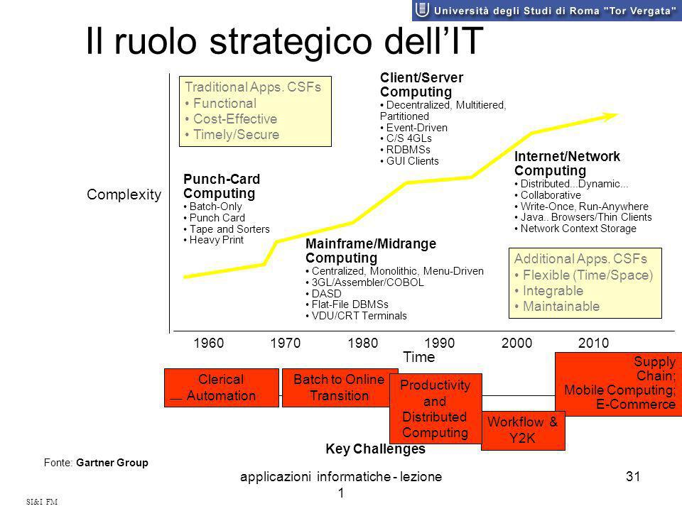 Il ruolo strategico dell'IT