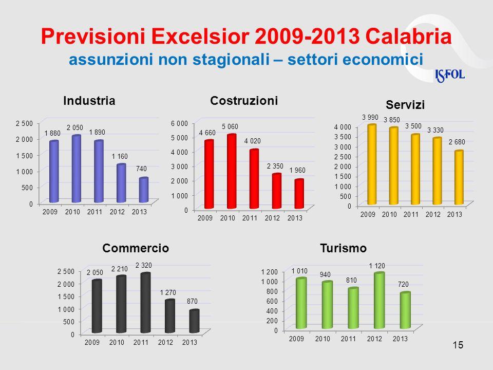 Previsioni Excelsior 2009-2013 Calabria assunzioni non stagionali – settori economici