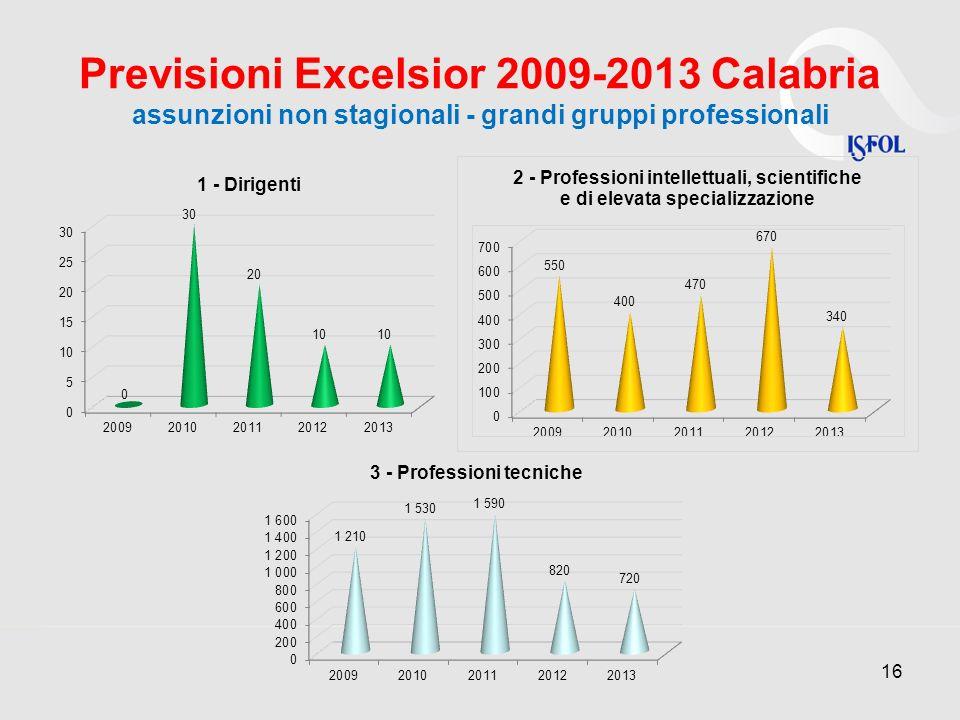 Previsioni Excelsior 2009-2013 Calabria assunzioni non stagionali - grandi gruppi professionali
