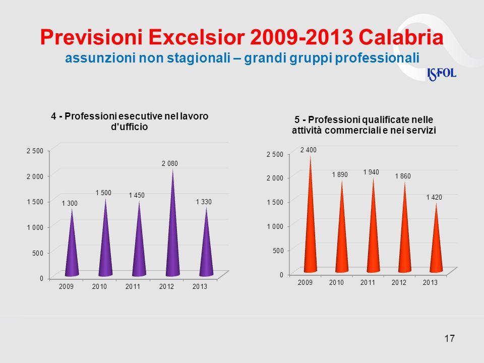 Previsioni Excelsior 2009-2013 Calabria assunzioni non stagionali – grandi gruppi professionali