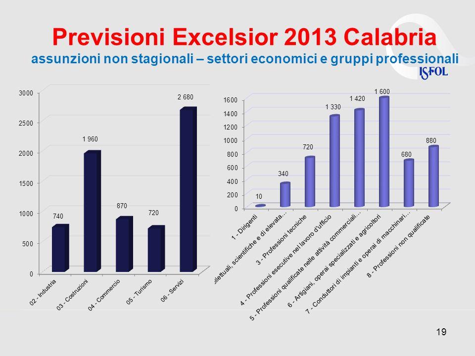 Previsioni Excelsior 2013 Calabria assunzioni non stagionali – settori economici e gruppi professionali