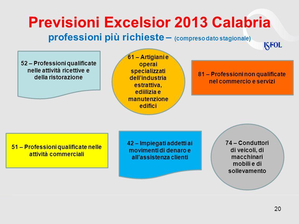 Previsioni Excelsior 2013 Calabria professioni più richieste – (compreso dato stagionale)