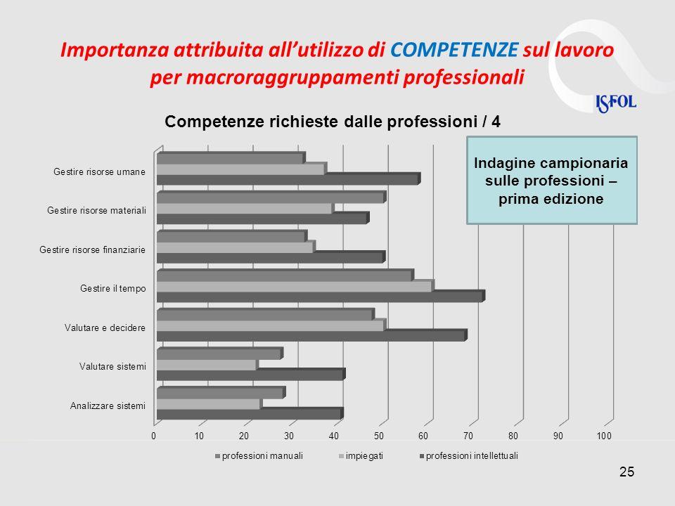 Importanza attribuita all'utilizzo di COMPETENZE sul lavoro per macroraggruppamenti professionali
