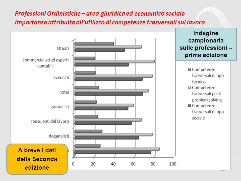 Professioni Ordinistiche – area giuridica ed economico sociale