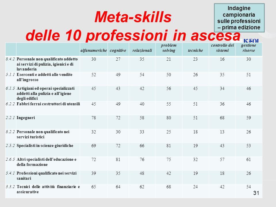 Meta-skills delle 10 professioni in ascesa