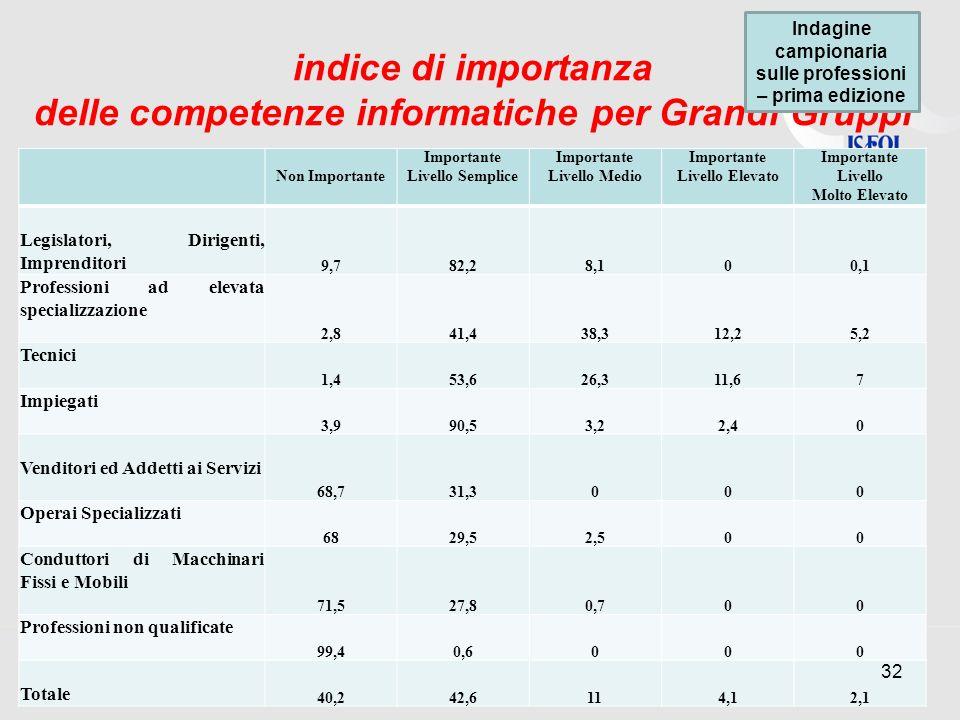 indice di importanza delle competenze informatiche per Grandi Gruppi