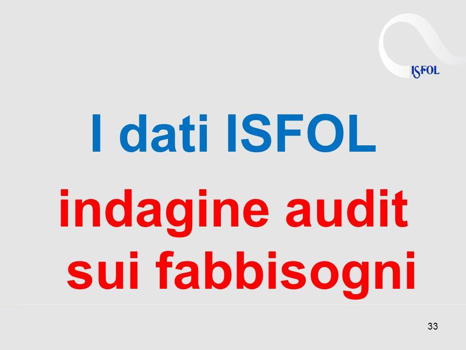 I dati ISFOL indagine audit sui fabbisogni
