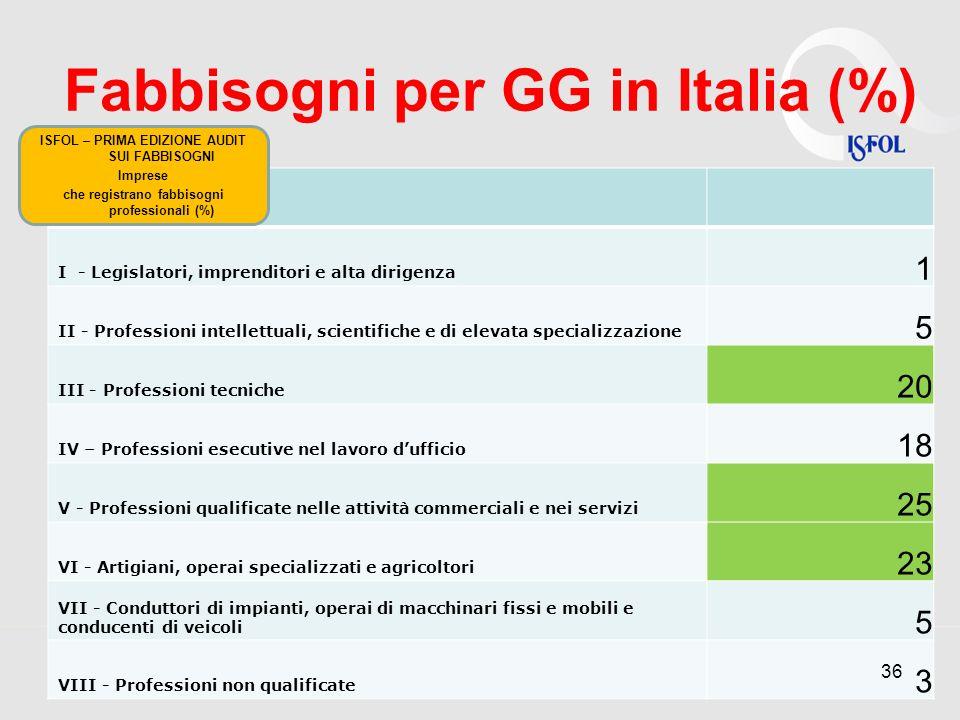 Fabbisogni per GG in Italia (%)