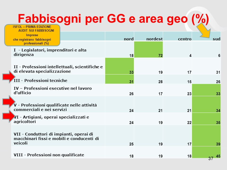 Fabbisogni per GG e area geo (%)