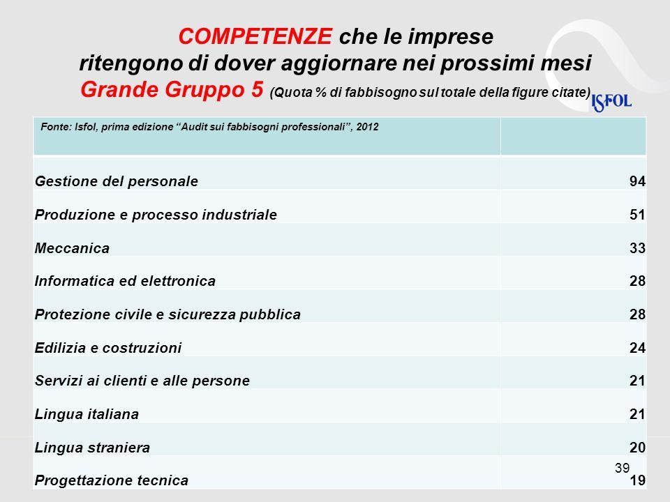 COMPETENZE che le imprese ritengono di dover aggiornare nei prossimi mesi Grande Gruppo 5 (Quota % di fabbisogno sul totale della figure citate)