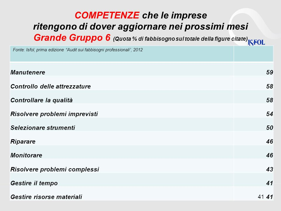 COMPETENZE che le imprese ritengono di dover aggiornare nei prossimi mesi Grande Gruppo 6 (Quota % di fabbisogno sul totale della figure citate)