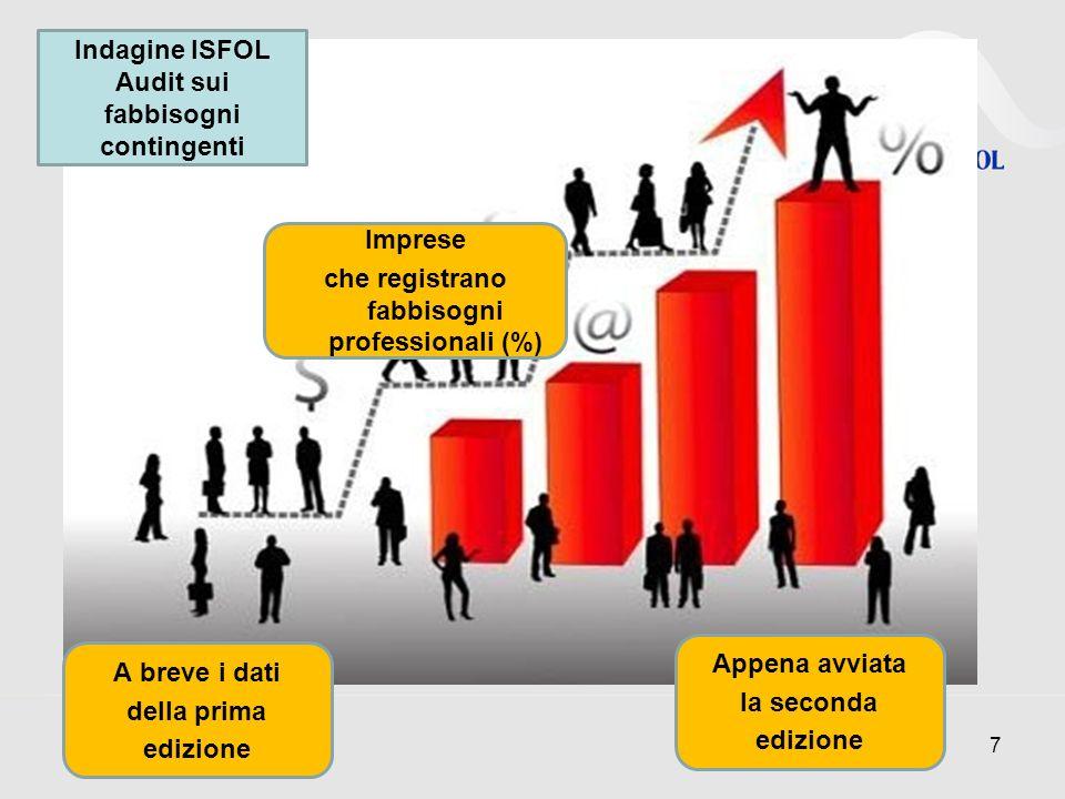 Indagine ISFOL Audit sui fabbisogni contingenti