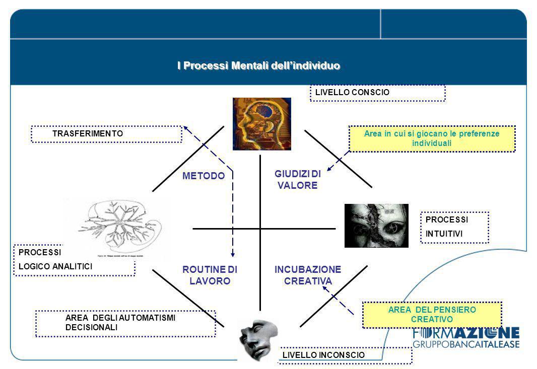 I Processi Mentali dell'individuo
