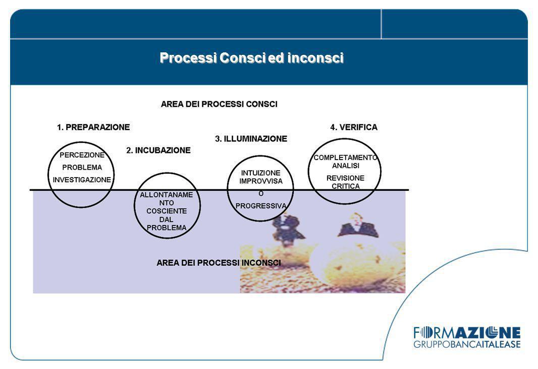 Processi Consci ed inconsci