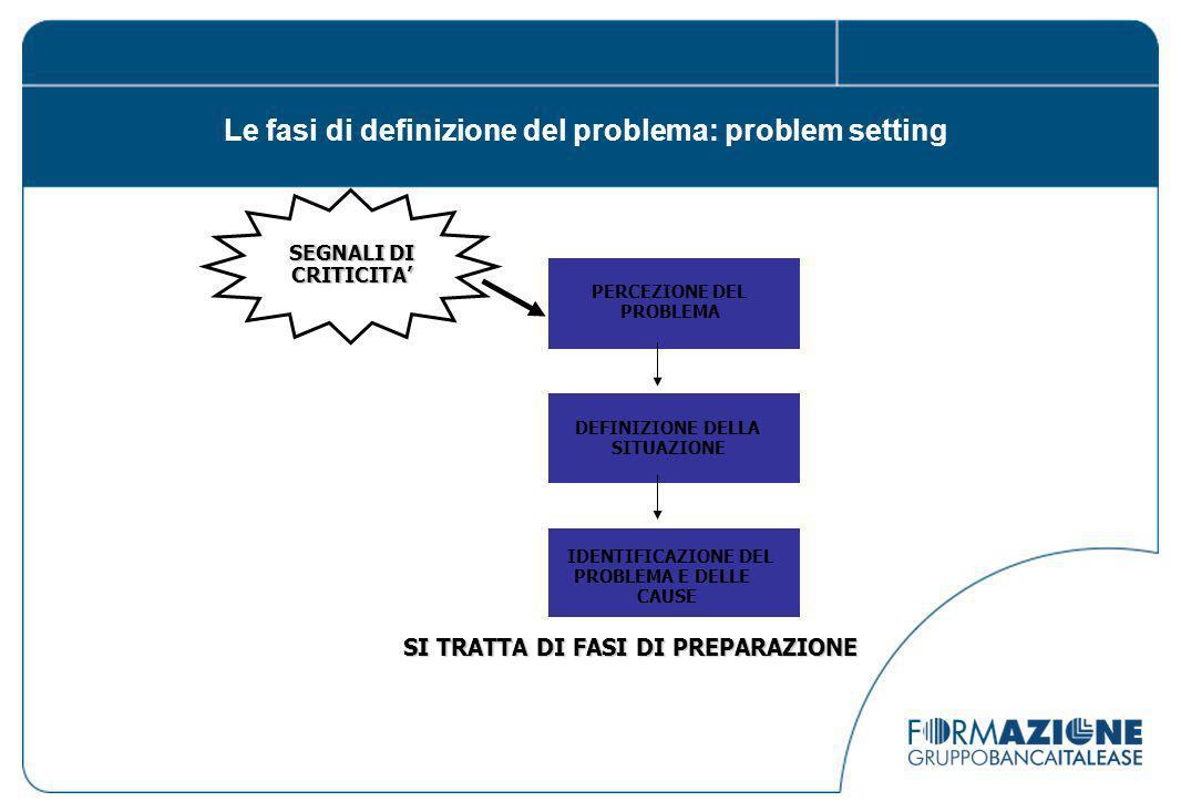 Le fasi di definizione del problema: problem setting
