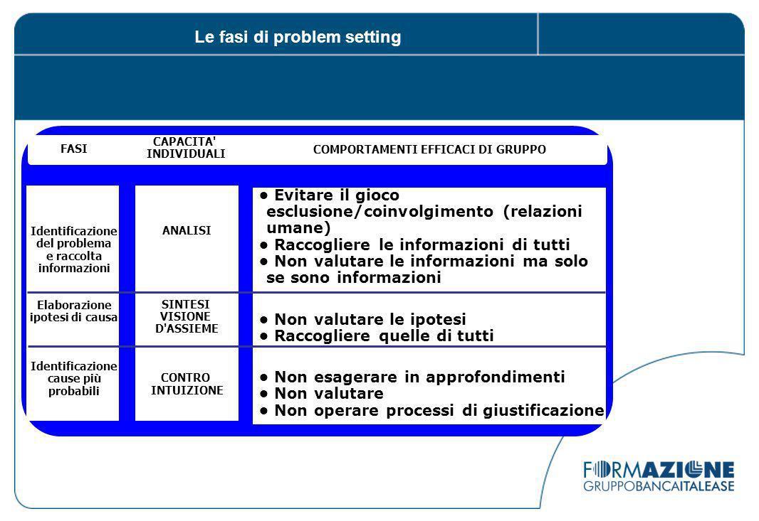 Le fasi di problem setting