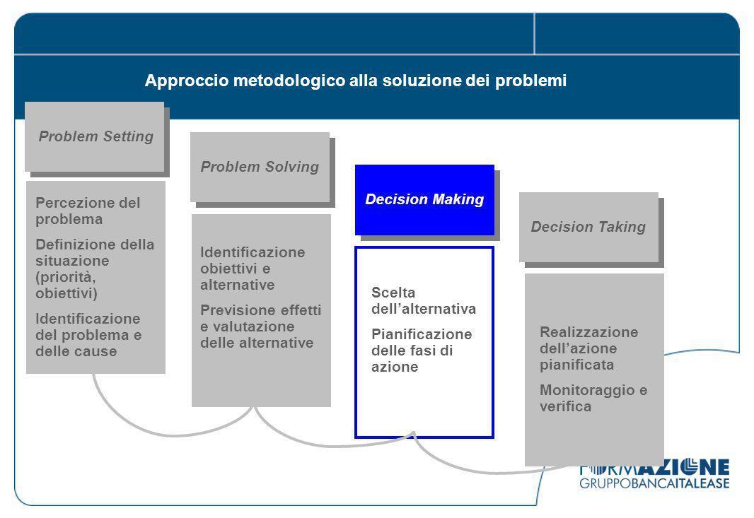 Approccio metodologico alla soluzione dei problemi