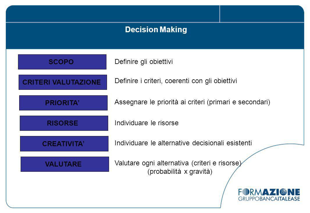 Decision Making SCOPO Definire gli obiettivi CRITERI VALUTAZIONE