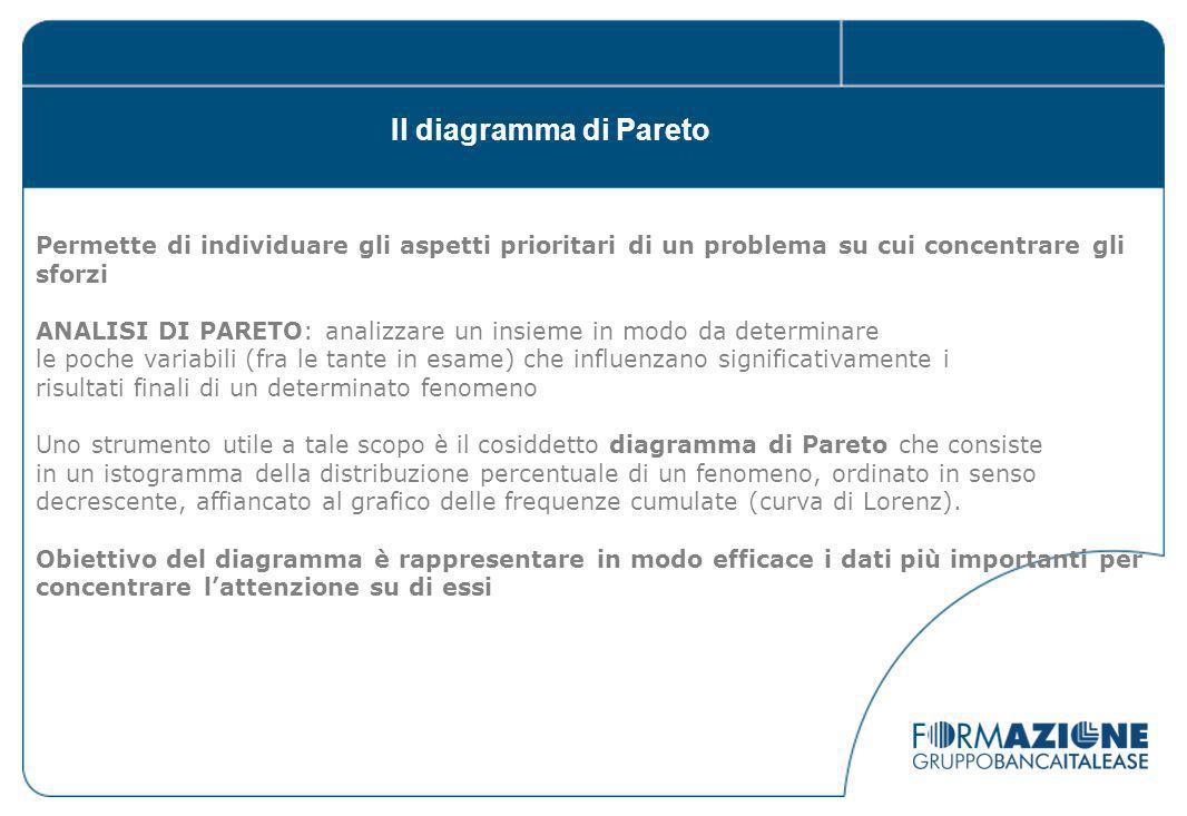 Il diagramma di Pareto Permette di individuare gli aspetti prioritari di un problema su cui concentrare gli sforzi.
