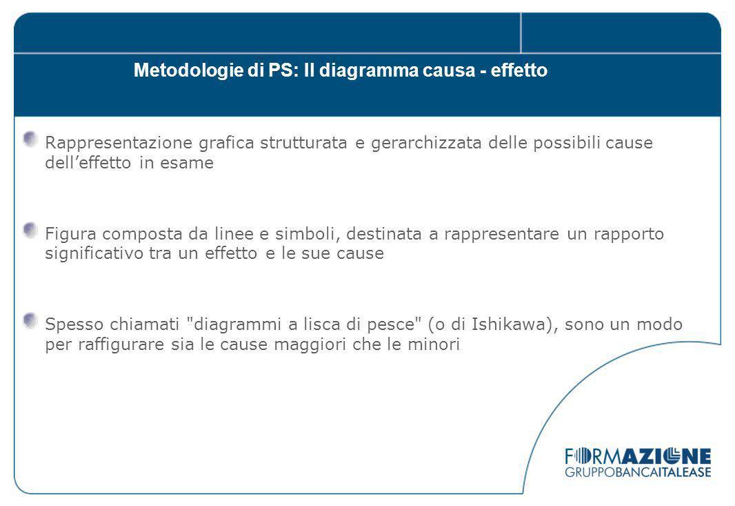 Metodologie di PS: Il diagramma causa - effetto